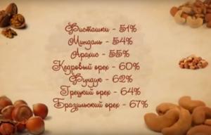 Орехи в период грудного вскармливания